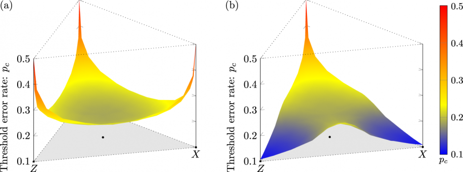 A three dimensional graph from a scientific paper showing the increased error threshold with the new code.