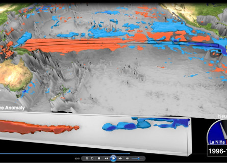 A still from a visualisation video of a band of the Pacific Ocean, showing hot water at depth in the West and cooler water on the surface in the East.