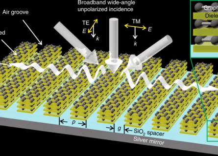 A scientific diagram showing incoming light beams being carried sideways through the layers of a complex molecular material.